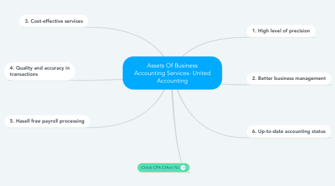 Mind Map: Assets Of Business Accounting Services- United Accounting