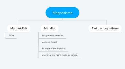 Mind Map: Magnetisme
