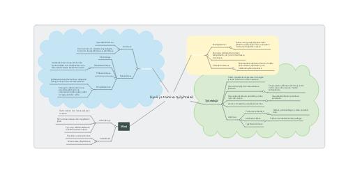 Mind Map: Hyvä ja toimiva työyhteisö