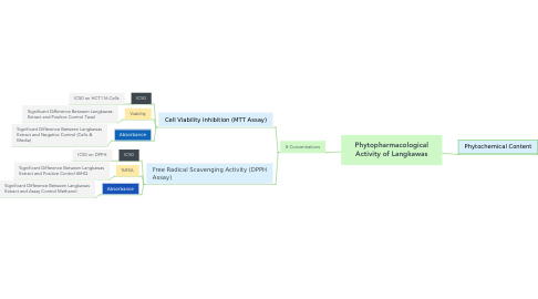 Mind Map: Phytopharmacological Activity of Langkawas