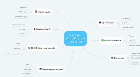 Mind Map: Сервіси Інтернету для навчання