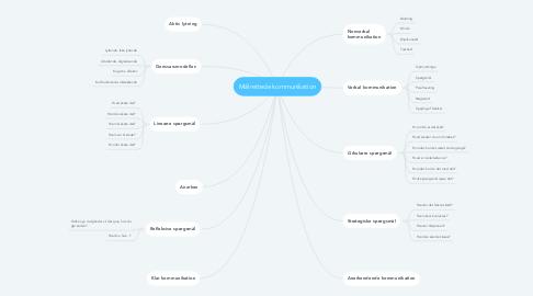 Mind Map: Målrettede kommunikation