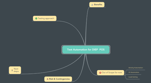 Mind Map: Test Automation for DIEP  POS