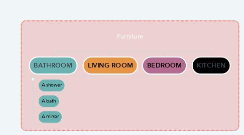 Mind Map: Furniture