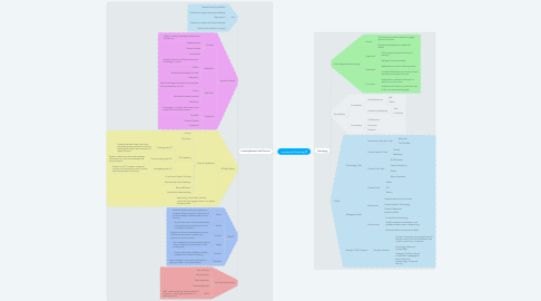 Mind Map: Learning with Technology