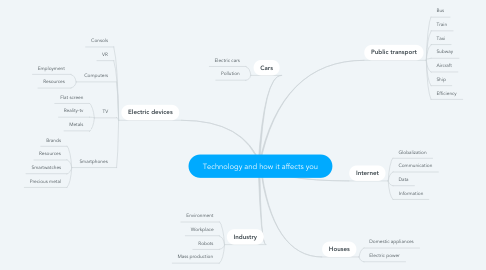 Mind Map: Technology and how it affects you