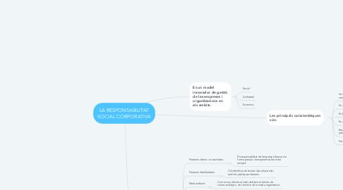 Mind Map: LA RESPONSABILITAT SOCIAL CORPORATIVA
