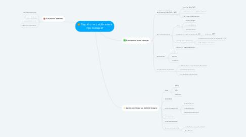 Mind Map: Разработчик мобильных приложений