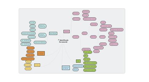 Mind Map: Identificação Ferramental
