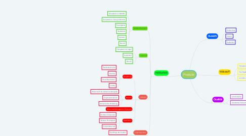 Mind Map: Produkt