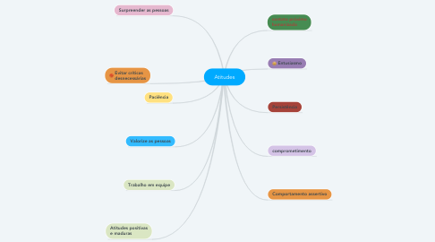 Mind Map: Atitudes