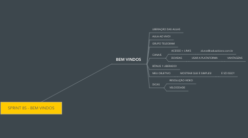 Mind Map: SPRINT 8S - BEM VINDOS
