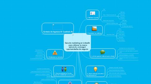 Mind Map: Guia de marketing en LinkedIn  para reforzar tu marcapersonal y conseguiroportunidades de negocio
