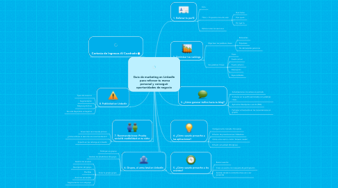 Mind Map: Guia de marketing en LinkedIn   para reforzar tu marca personal y conseguir oportunidades de negocio