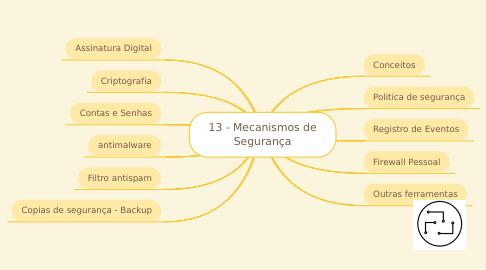 Mind Map: 13 - Mecanismos de Segurança