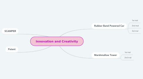 Mind Map: Innovation and Creativity