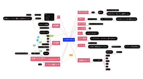Mind Map: ミクボフラスタ