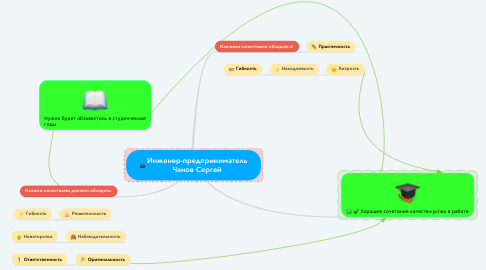 Mind Map: Инженер-предприниматель Чанов Сергей