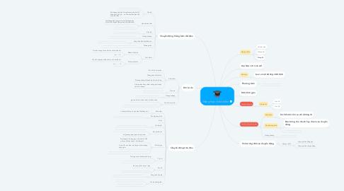 Mind Map: Động học chất điểm