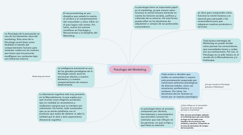 Mind Map: Psicologia del Marketing