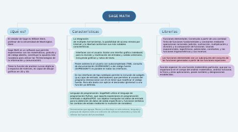 Mind Map: SAGE MATH