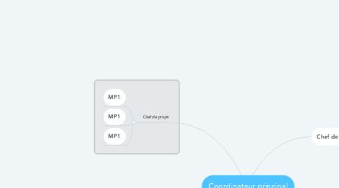 Mind Map: Coordinateur principal