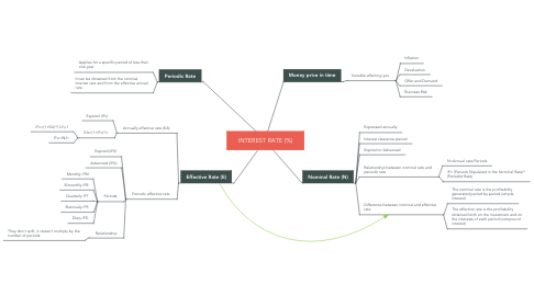 Mind Map: INTEREST RATE (%)