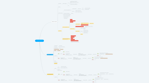 Mind Map: Comando de distrato