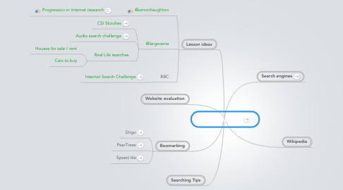 Mind Map: Searching Tools