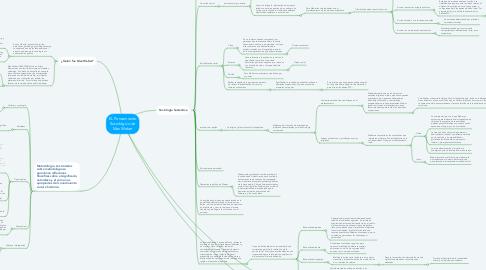Mind Map: EL Pensamiento Sociológico de Max Weber
