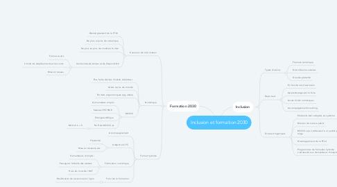 Mind Map: Inclusion et formation 2030
