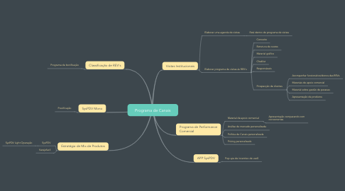 Mind Map: Programa de Canais
