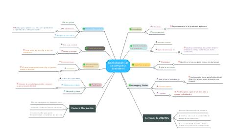 Mind Map: Generalidades de las compras y suministros