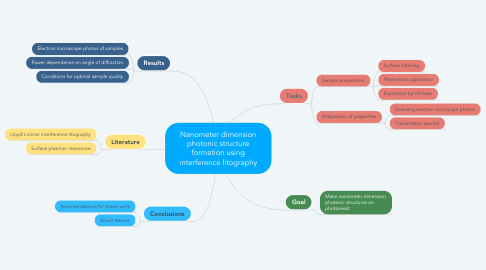 Mind Map: Nanometer dimension photonic structure formation using interference litography