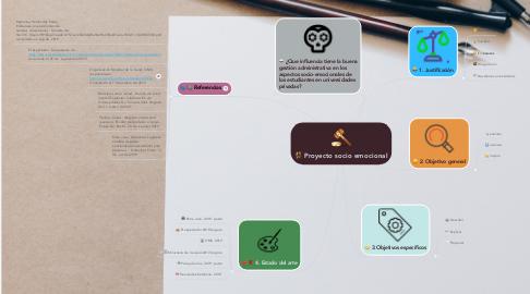 Mind Map: Proyecto socio emocional