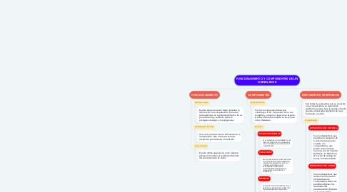 Mind Map: FUNCIONAMIENTO Y COMPONENTES DE UN ORDENADOR