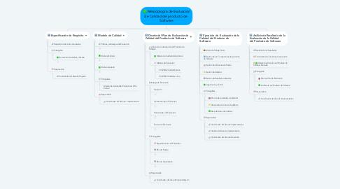 Mind Map: Metodología de Evaluación de Calidad del producto de  Software