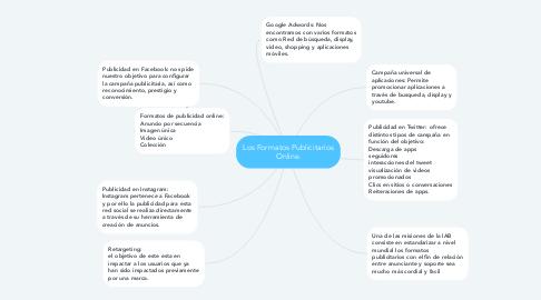 Mind Map: Los Formatos Publicitarios Online.