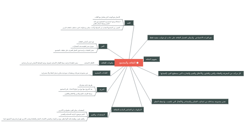 Mind Map: الثقافه والمجتمع