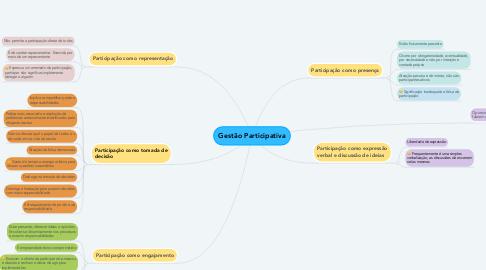 Mind Map: Gestão Participativa