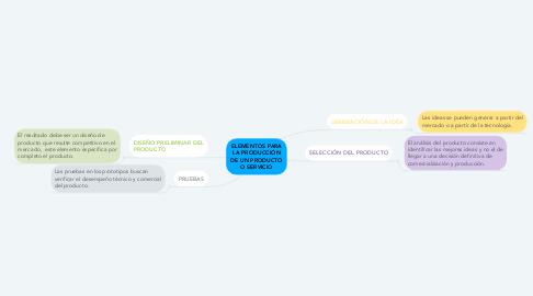 Mind Map: ELEMENTOS PARA LA PRODUCCIÓN DE UN PRODUCTO O SERVICIO