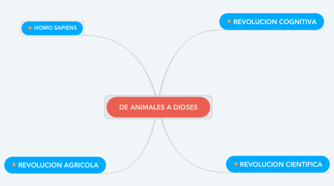 Mind Map: DE ANIMALES A DIOSES