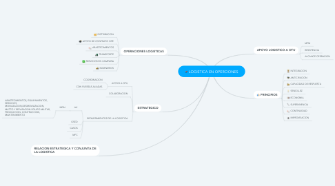 Mind Map: LOGISTICA EN OPERCIONES