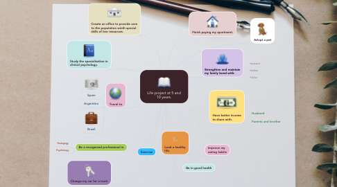 Mind Map: Life project at 5 and 10 years.