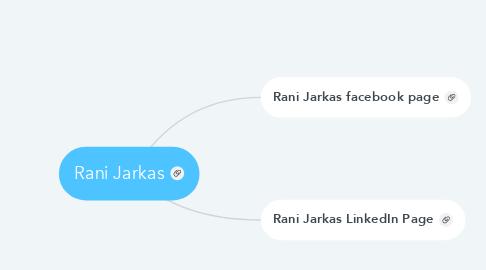 Mind Map: Rani Jarkas