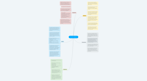 Mind Map: Economic Systems