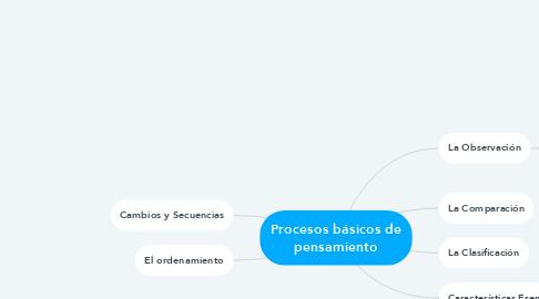 Mind Map: Procesos básicos de pensamiento