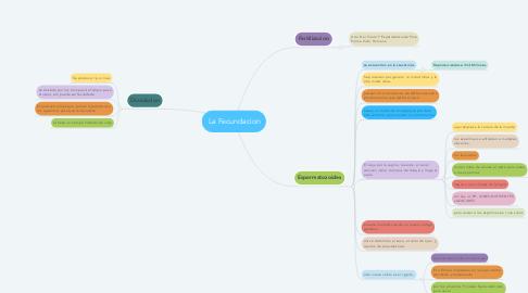 Mind Map: La Fecundacion
