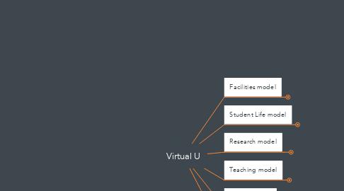 Mind Map: Virtual U