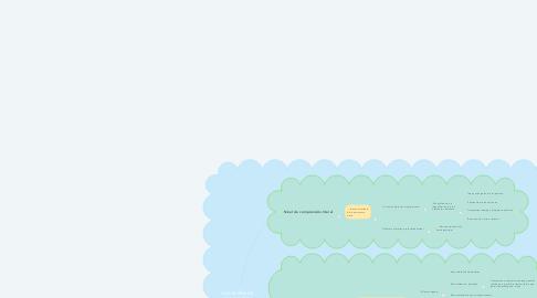 Mind Map: Los niveles de comprensión lectora
